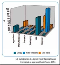 Environmental impacts across the life cycle chart